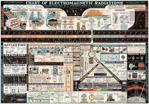 Chart of Electromagnetic Radiations - Science Teacher Gift Poster Info-graphic