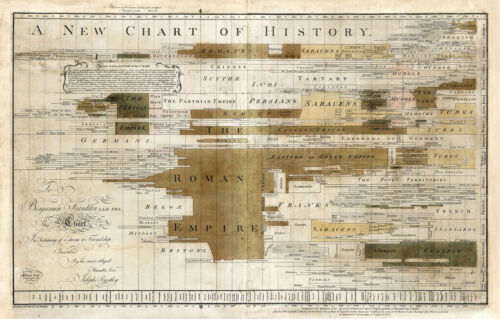 1769 Timeline New Chart of History Cartography of Time School Wall Poster Print