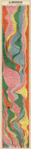 """The Histomap of History LARGE 16""""x76"""" Timeline Chart Wall Art Poster Home School"""