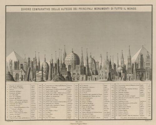 MONUMENTS of the WORLD Comparative HEIGHT - CHART Pagnoni 1860 Extra Sheet Text