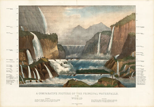 A Comparative Picture of the Principal Waterfalls World 1836 Map A1 Art Print