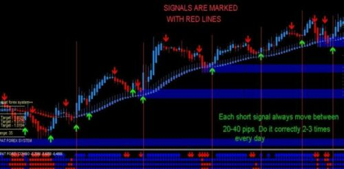 Spat Forex Trading System, easy to use, for Mt4