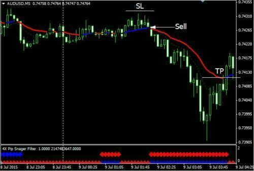 4X Pip Snager - Forex MT4 Trading System