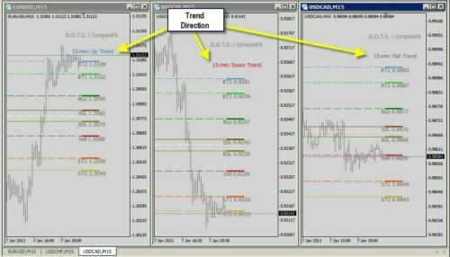 D.O.T.S. Trading Method - v3 - Manual Forex Trading System for Mt4