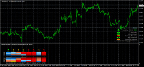 Heart of Forex and Probability Meter for Mt4 Platforms