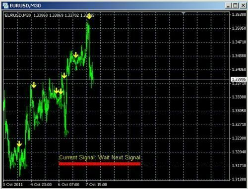 Super BUY SELL Profits- Indicator- Manual System BUY/SELL Alerts - EASY for Mt4