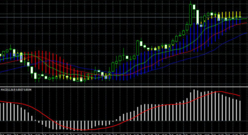 Forex Profit Boost - MT4 Forex Trading System - Beginners Welcome