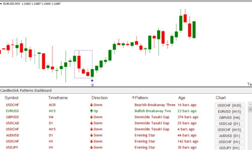 FOREX CANDLE STICK PATTERNS DASHBOARD MONITOR INDICATOR EA SYSTEM MT4