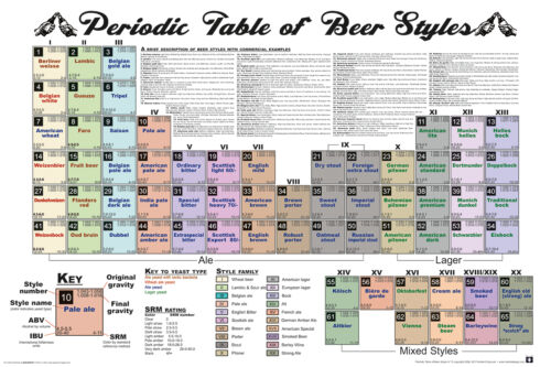 PERIODIC TABLE OF BEER STYLES - POSTER 24x36 - HOME BREWING 241409