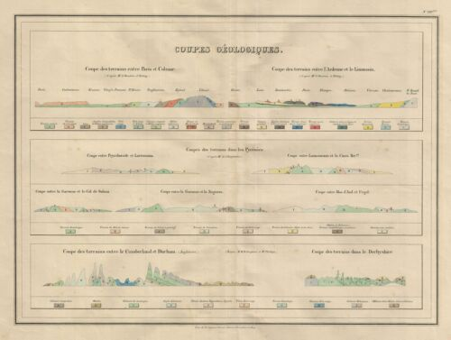 1837 Malte-Brun Map or Chart showing Geological Sections