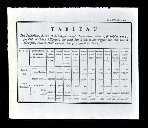 1779 Document - Cuba Exports to Spain Tobacco Sugar Leather Gold & Money - Taxes